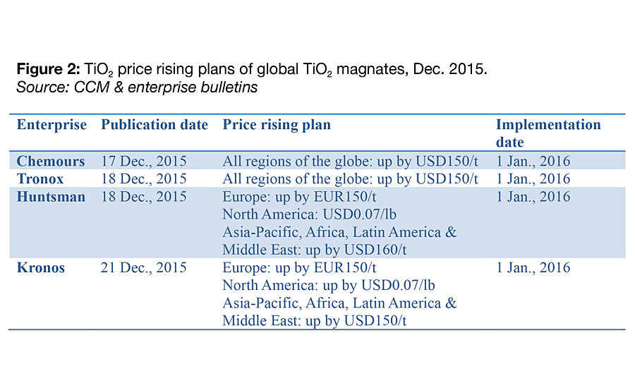 Global TiO2 Magnates' Collective Price Hikes to Revive