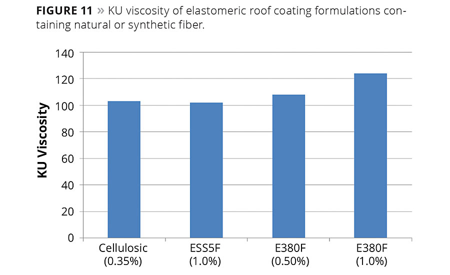 Performance Characteristics of Coatings Containing Highly Fibrillated HDPE Fibers