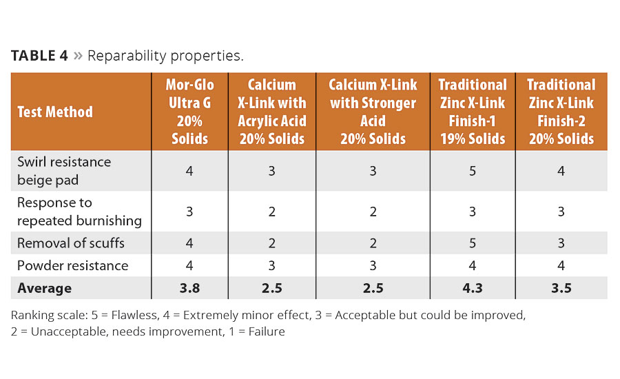 Performance Breakthroughs in Zinc-Free Floor Finish Composition