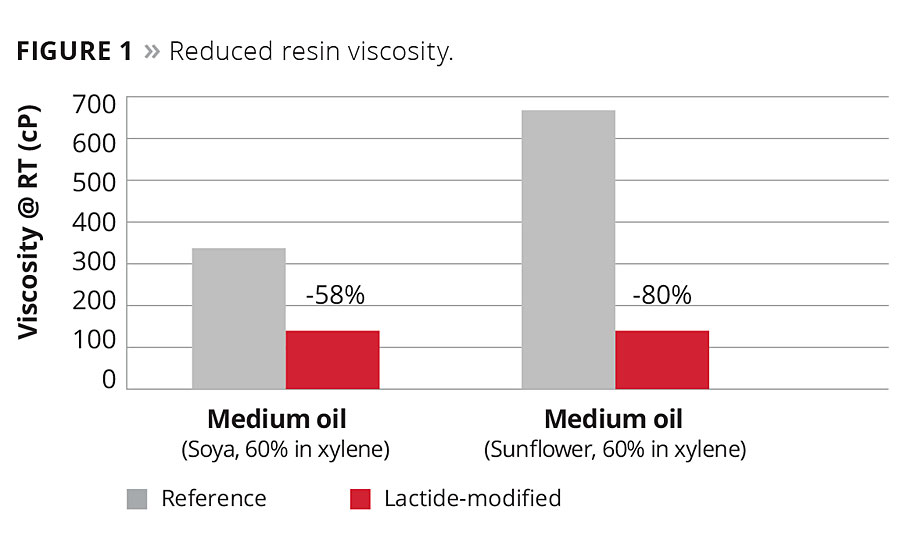 Figure 1. Reduced resin viscosity