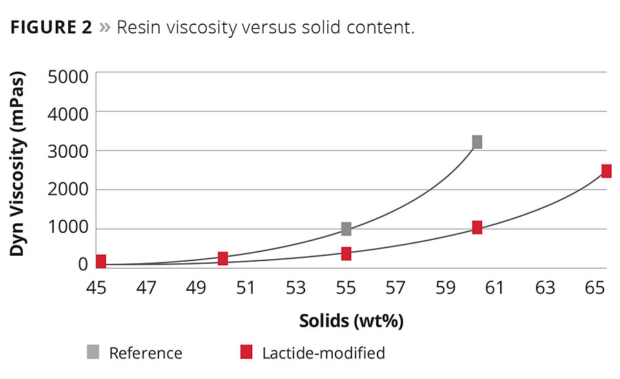 Figure 2. Resin viscosity versus solid content.