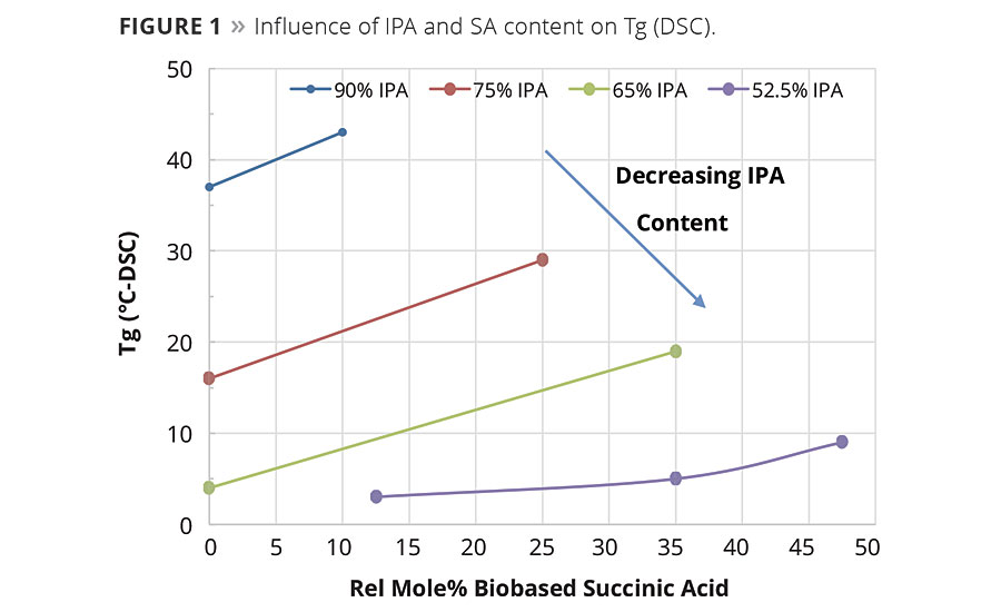 Figure 1. Influence of IPA and SA content on Tg (DSC). © PCI