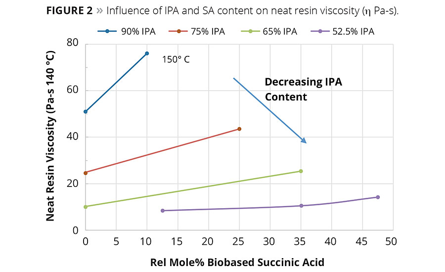 Figure 2. Influence of IPA and SA content on neat resin viscosity (η Pa-s). © PCI