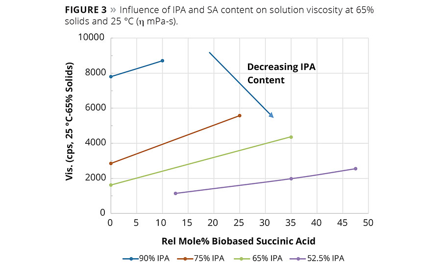 Figure 3. Influence of IPA and SA content on solution viscosity at 65% solids and 25°C (η mPa-s). © PCI