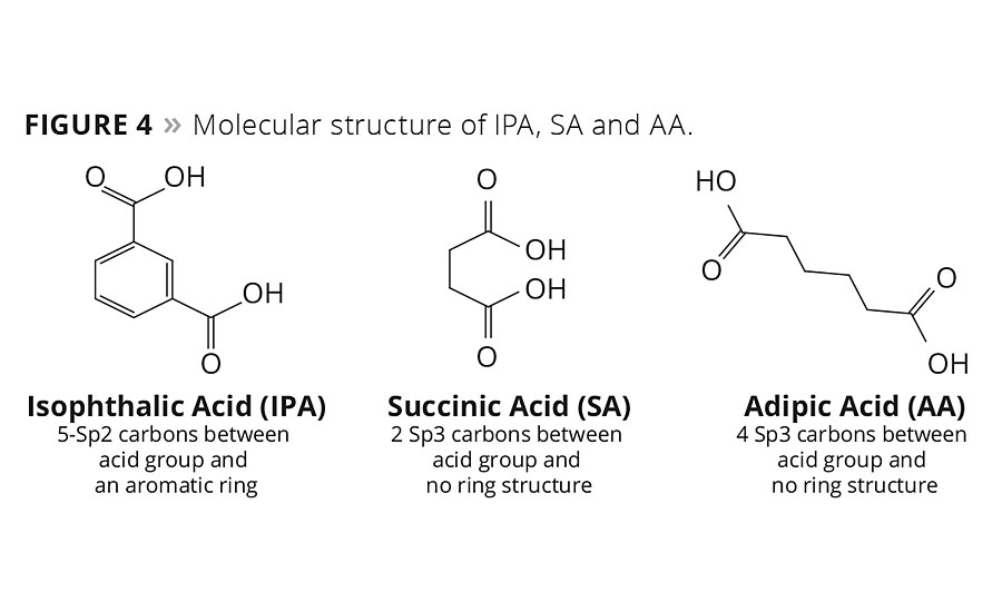 Figure 4. Molecular structure of IPA, SA and AA. © PCI