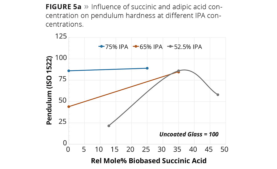 Figure 5a. Influence of succinic and adipic acid concentration on pendulum hardness at different IPA concentrations. © PCI