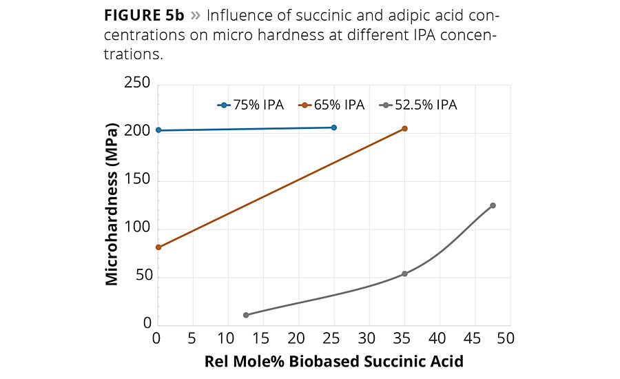 Figure 5b. Influence of succinic and adipic acid concentrations on micro hardness at different IPA concentrations. © PCI