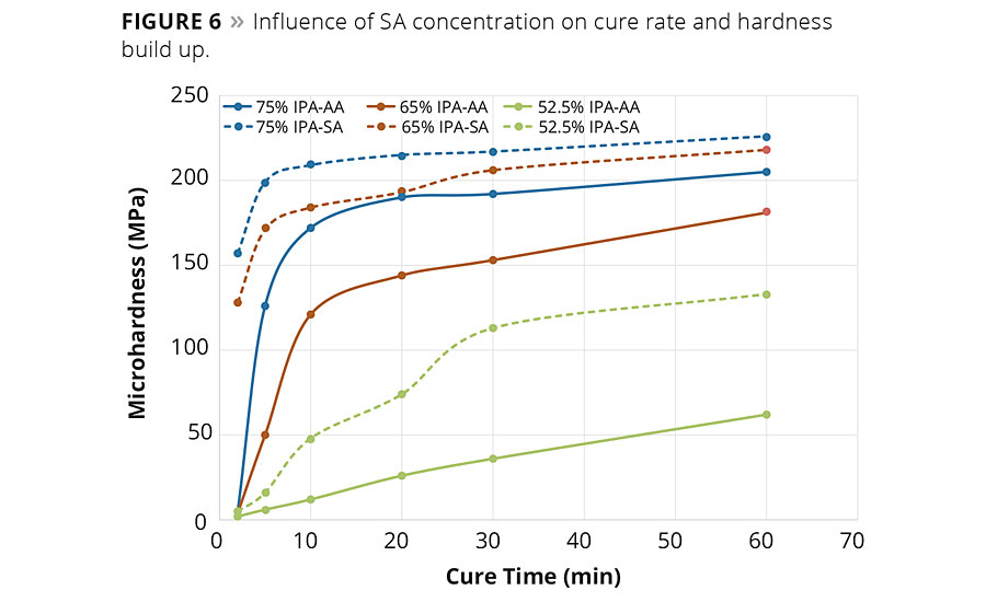 Figure 6. Influence of SA concentration on cure rate and hardness build up. © PCI