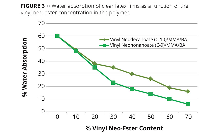 Modification of Acrylic Emulsion Polymers with Vinyl Neo-Esters
