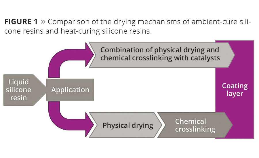 Figure 1. Comparison of the drying mechanisms of ambient-cure silicone resins and heat-curing silicone resins. © PCI