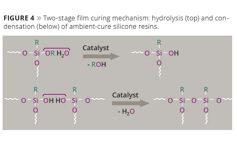 Figure 4. Two-stage film curing mechanism: hydrolysis (top) and condensation (below) of ambient-cure silicone resins.