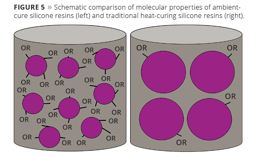 Figure 5. Schematic comparison of molecular properties of ambient-cure silicone resins (left) and traditional heat-curing silicone resins (right).