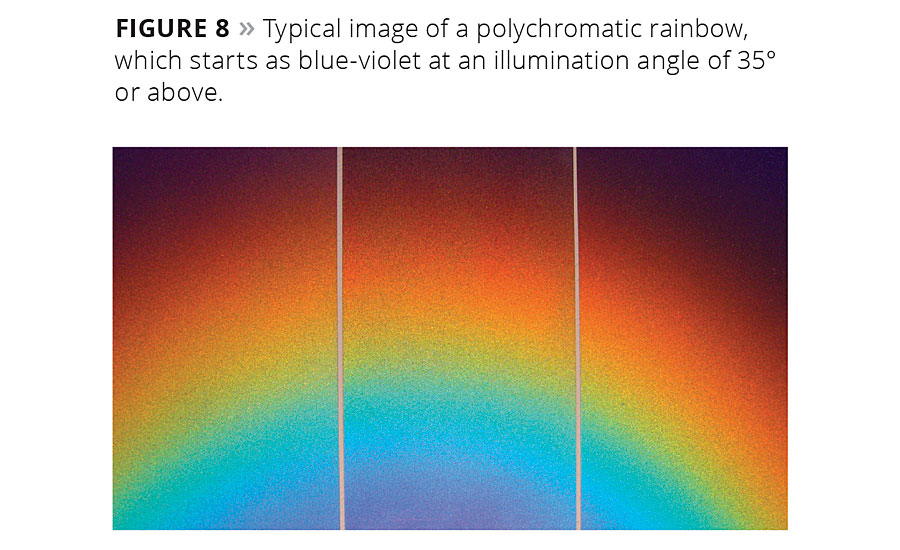 The Effective Use of Interference and Polychromatic Colorants