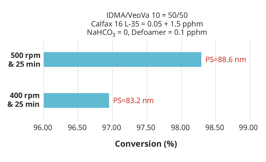 Effect of pre-emulsion agitation on conversion with 1.5 pphm Calfax 16L-35