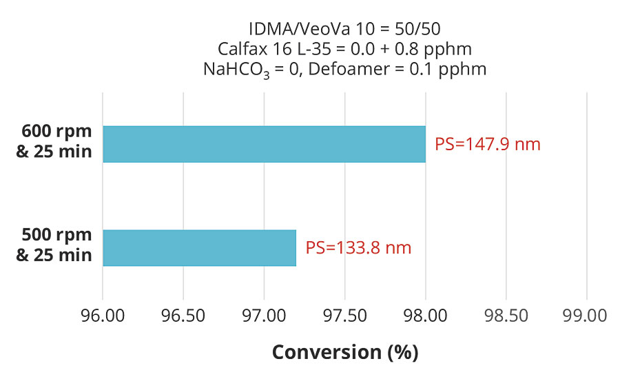 Effect of pre-emulsion agitation on conversion with 0.8 pphm of Calfax 16 L-35