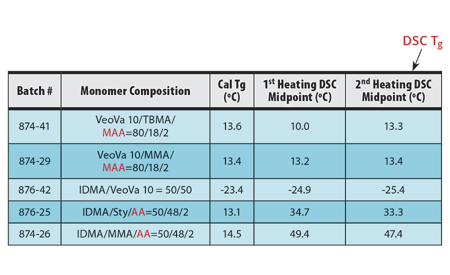 DSC data of the copolymers of VeoVa 10 and/or IDMA
