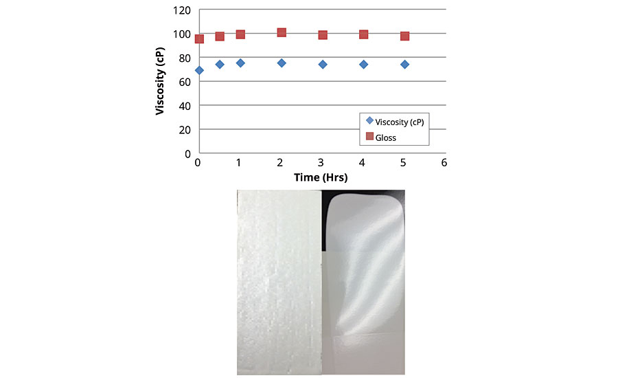 Viscosity and gloss profile of the new water-based epoxy system