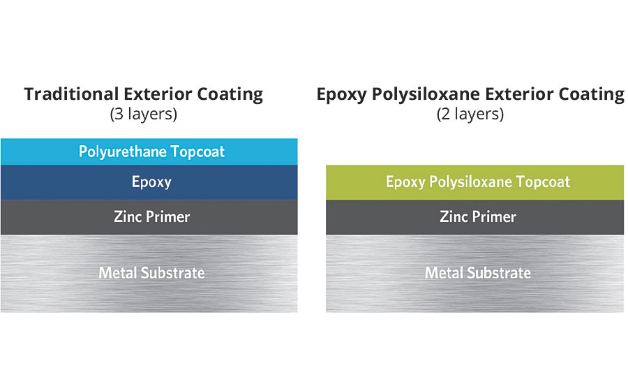 Comparison of a traditional three-layer exterior coating with a two-layer epoxy polysiloxane coating.