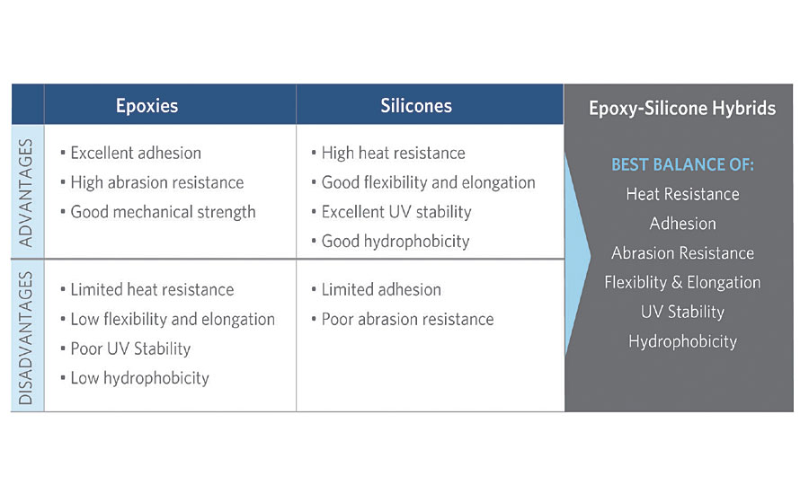 Advantages and disadvantages of epoxies and silicones.