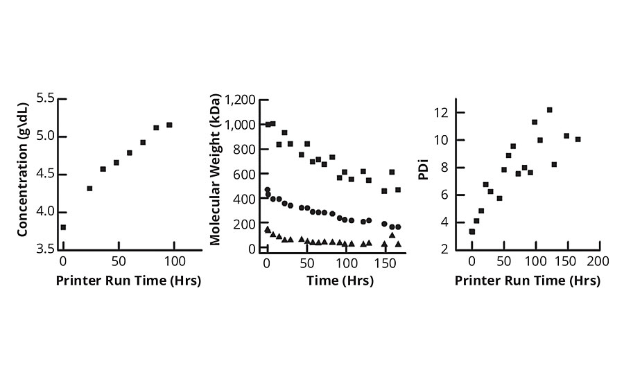 Results for the PMMA 486 kDa ink show that as processing time increases, the Mw of the polymer steadily falls while PDi increases