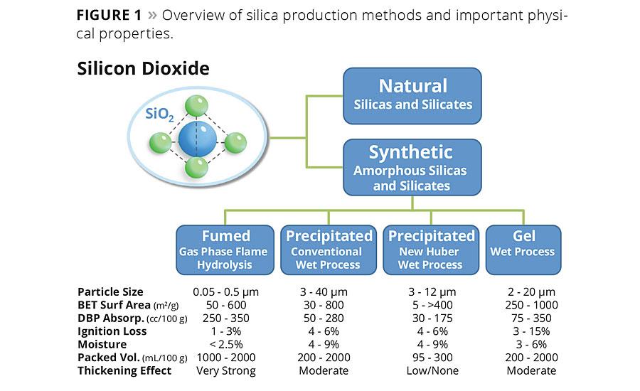 Spherical Precipitated Silica 2017 01 03 Pci Magazine