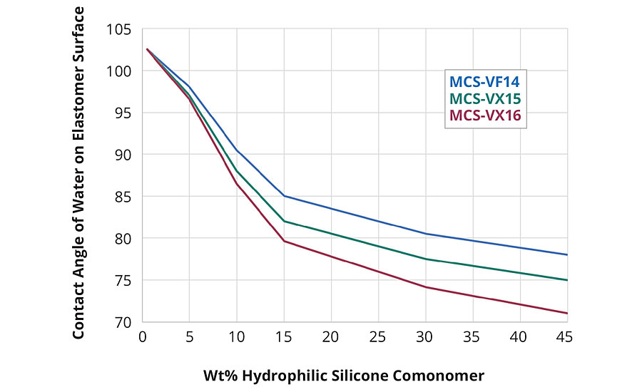 Effect of comonomer on contact angle and hydrophobicity of silicones