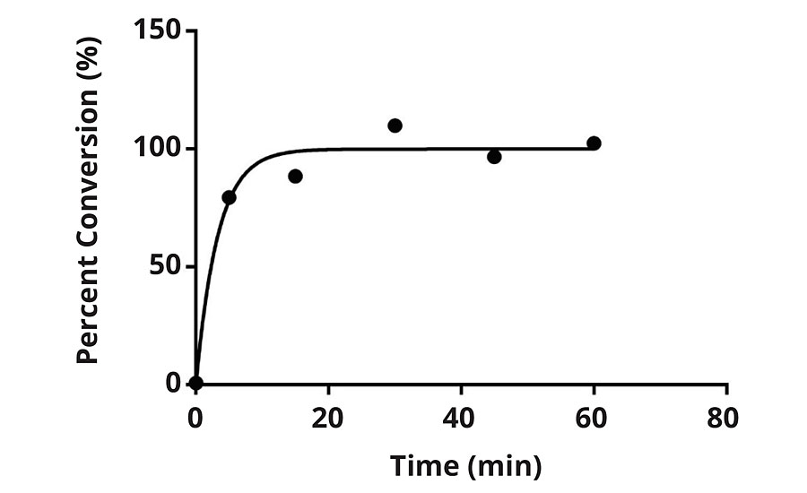 Percent conversion versus time for F2 when subjected to 100 ppm chlorine solution