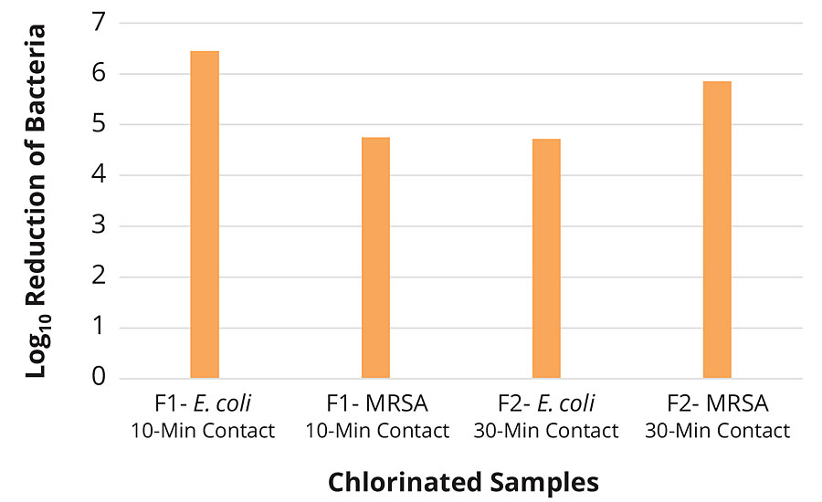 Fabric testing of F1 and F2 chlorinated samples against E. coli 25922 and CA-MRSA 40065 in 5% TSB