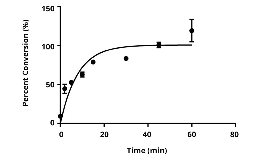 Percent conversion versus time for E1 when subjected to 200 ppm