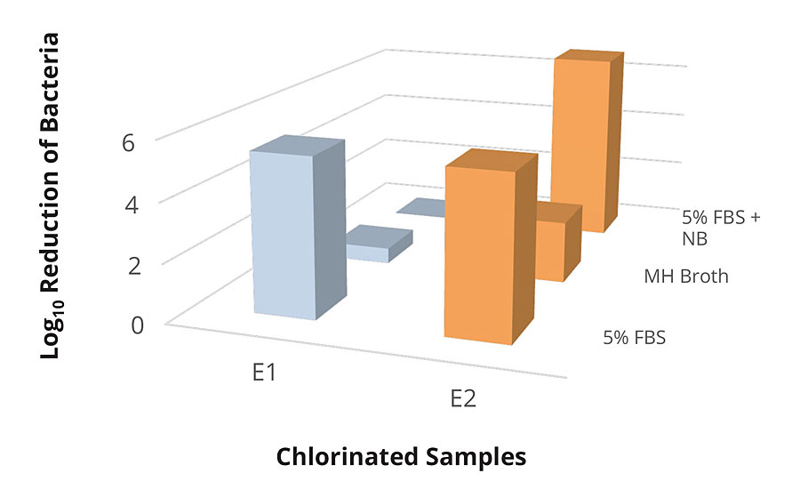 Testing of E1 and E2 chlorinated samples against E. coli 25922 in various conditions