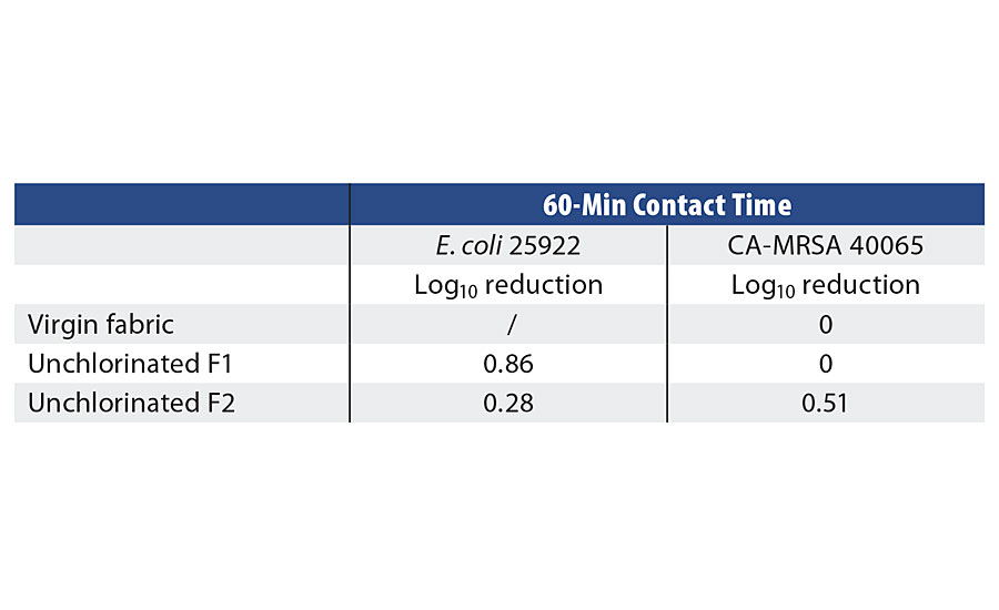 Control samples challenged against E. coli and MRSA in PBS with a 60-min contact time