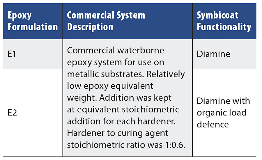 Epoxy formulation summary