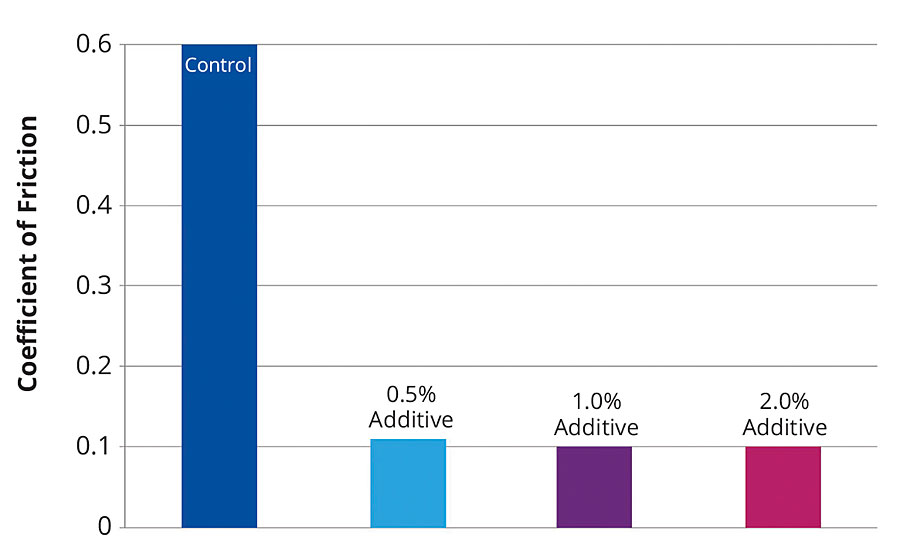 Influence of the new additive on slip for a conventional EP coating without additive (control) and with 0.5-2% additive.