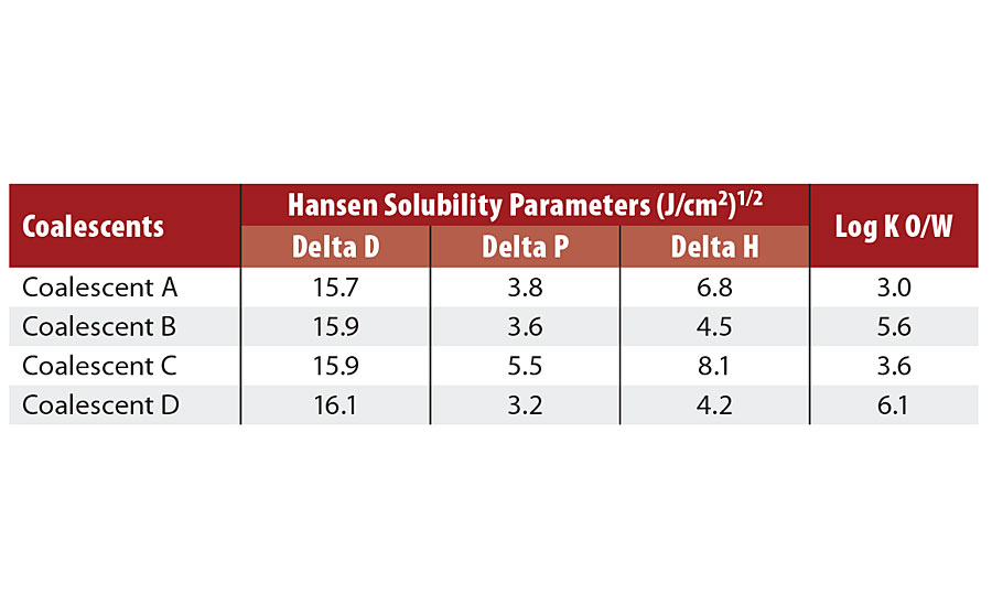 Hansen solubility parameters6 of coalescents.