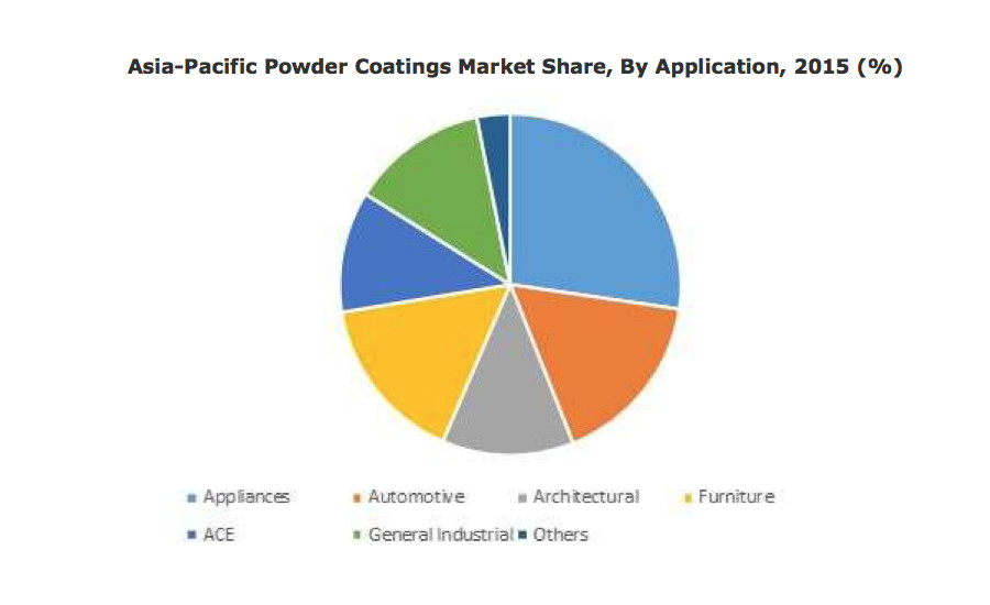 asia powder coating market