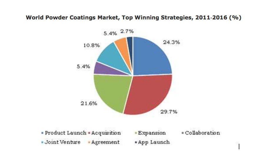 world powder coating market