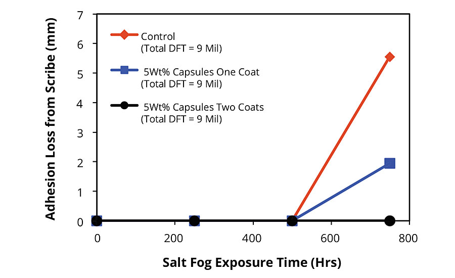 Adhesion loss from scribe for FBE-coated CRS panels after salt fog exposure. Summary of results of dynamic exposure/evaluation protocol.