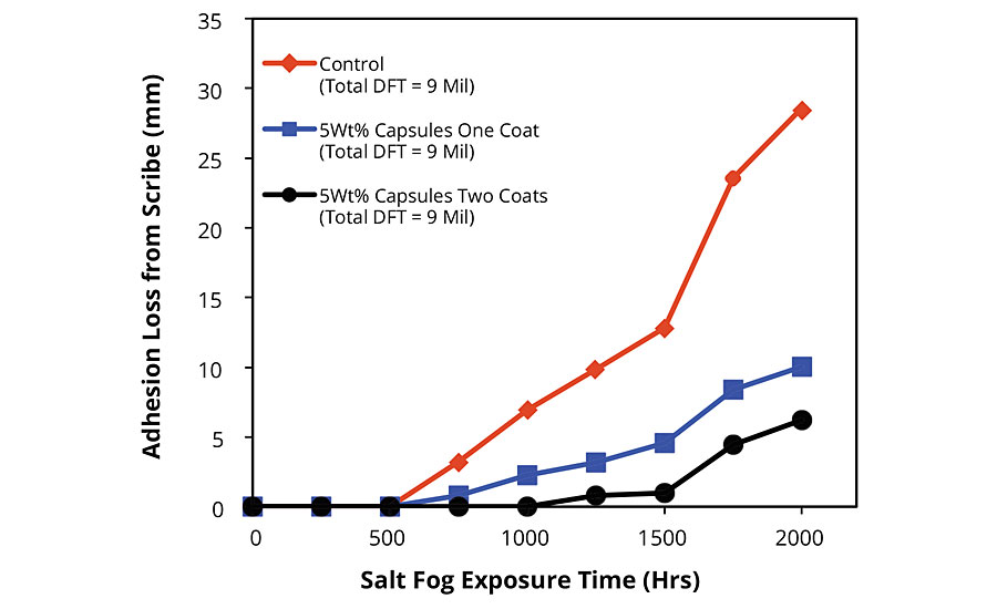 Adhesion loss from scribe for FBE-coated blasted steel panels after salt fog exposure. Summary of results of dynamic exposure/evaluation protocol.