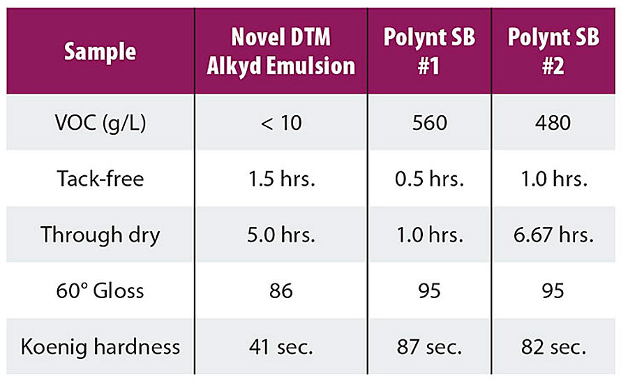 Dry time of novel DTM alkyd emulsion versus commercial, conventional-solids, chain-stopped alkyds