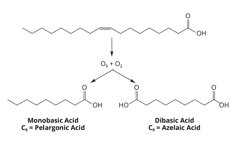 Oleic acid is cleaved at the unsaturation with ozone and oxygen, resulting in a mix of pelargonic acid and azelaic acid.
