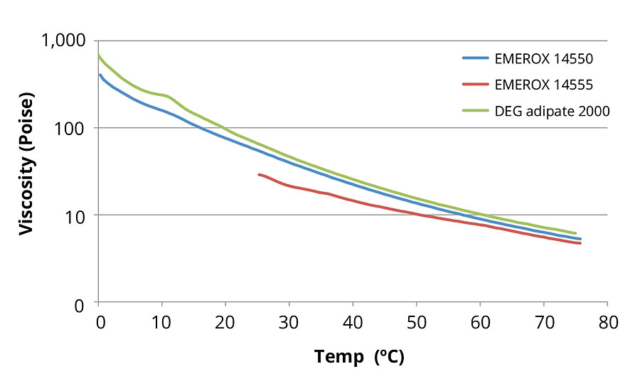 Aliphatic ester polyol viscosity versus temperature curves at a constant 10 s-1 shear rate for 2000-dalton (DEG adipate) and 2200-dalton (EG azelate) molecular weight polyols.