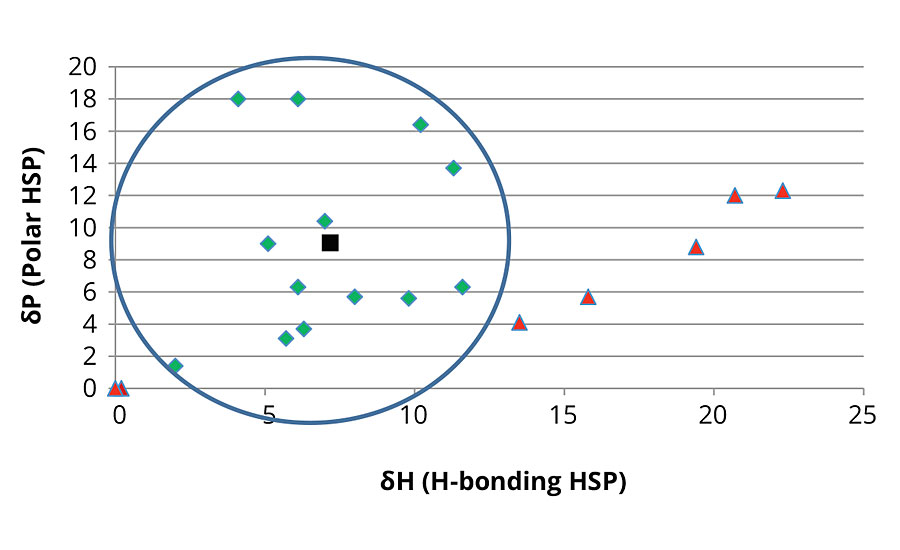 Polar HSP vs. hydrogen bonding HSP plot for the EG azelate 1000- and 2000-dalton polyols. Successful solvents displayed as green diamonds, unsuccessful solvents displayed as red triangles and polyol result displayed as black square. The circle reflects the region of solvency for the polyols and the solvents examined.