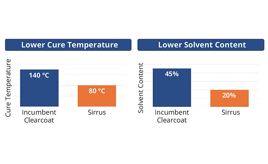 Value proposition of clearcoats made using Sirrus technology, in terms of lower cure temperatures and lower solvent content (related to cost and environmental suitability) compared with that of the incumbent isocyanate urethane-based clearcoat used in automotive refinish.