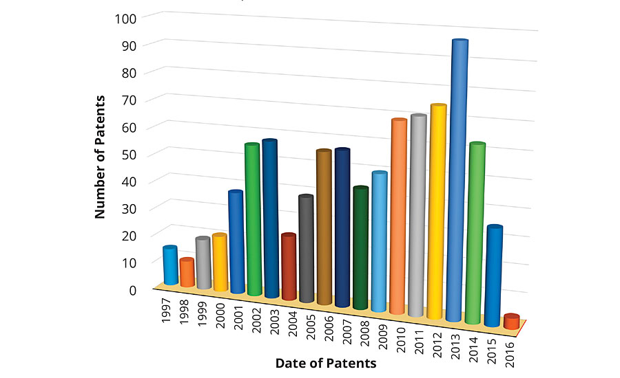 Number of patents issued as a function of time.