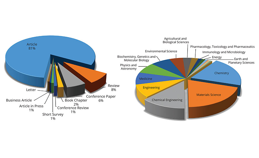 Distribution of articles related to environmentally friendly coatings.