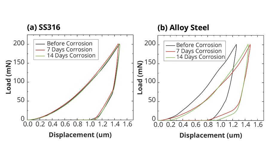 The load vs. displacement plots of SS316 and alloy steel screws before, and after 7 and 14 days corrosion tests