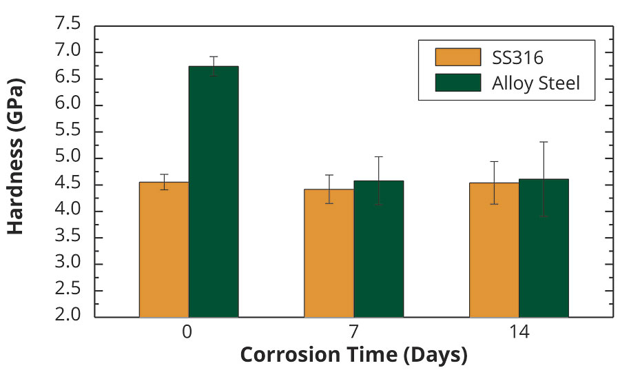 The evolution of hardness as a function of the corrosion time