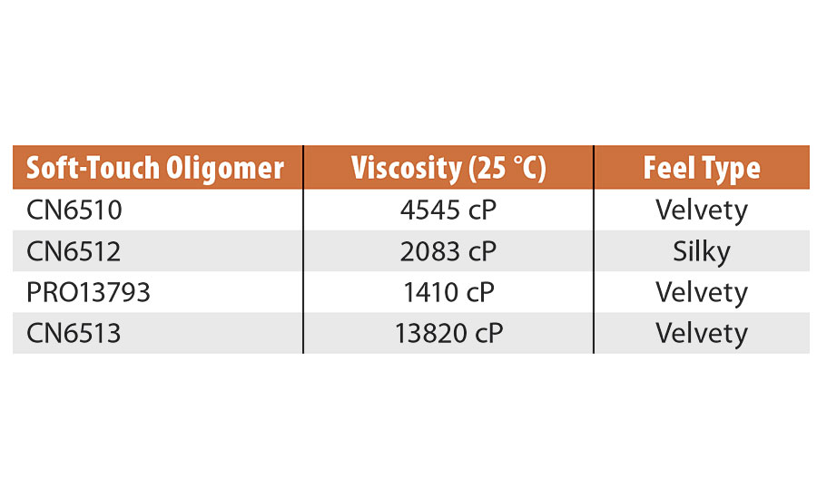 New low-viscosity soft-touch oligomers' initial viscosity and feel screening