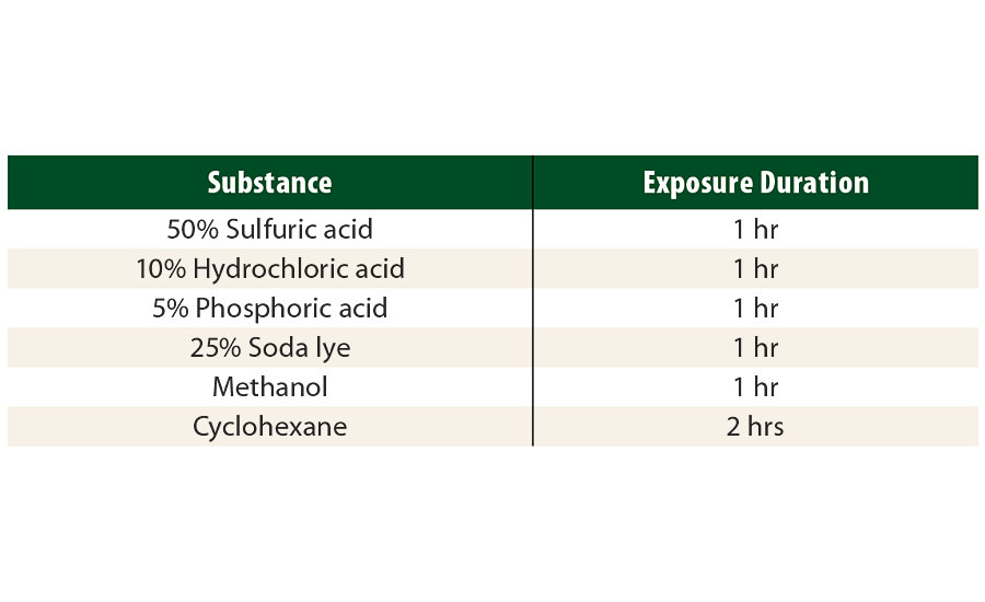 Chemical substances and respective exposure times for which the resistances have been tested