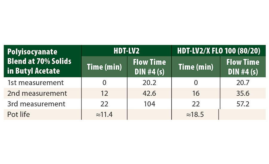 Pot life determination with DIN #4 cup flow time measurements for the white topcoat formulation crosslinked at a stoichiometric ratio of NCO/NH=1, with either Tolonate HDT-LV2 or a blend of Tolonate HDT-LV2/X FLO 100 (80/20), both respectively at 70% I butyl acetate.